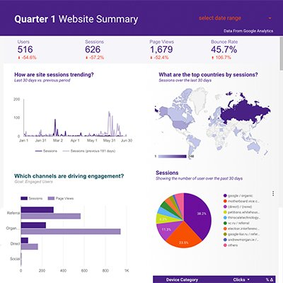 Google Dashboard Data Analytics Report